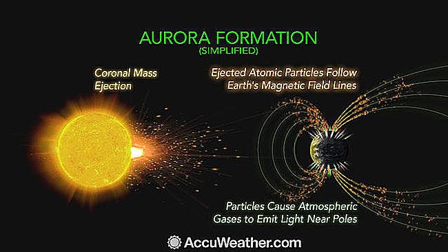 aurora-formation